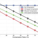 지스트, 5G·사물인터넷 환경에 최적화된 무선통신 인증방식 개발